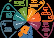 technologies development